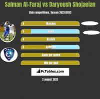 Salman Al-Faraj vs Daryoush Shojaeian h2h player stats