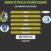 Salman Al-Faraj vs Farshid Esmaeili h2h player stats