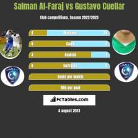 Salman Al-Faraj vs Gustavo Cuellar h2h player stats