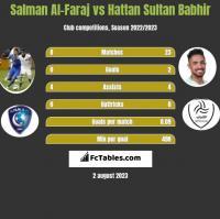 Salman Al-Faraj vs Hattan Sultan Babhir h2h player stats