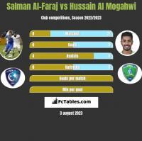 Salman Al-Faraj vs Hussain Al Mogahwi h2h player stats