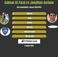 Salman Al-Faraj vs Jonathan Soriano h2h player stats