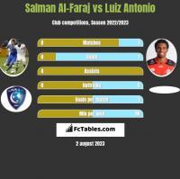 Salman Al-Faraj vs Luiz Antonio h2h player stats