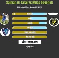 Salman Al-Faraj vs Milos Degenek h2h player stats