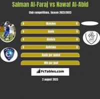 Salman Al-Faraj vs Nawaf Al-Abid h2h player stats