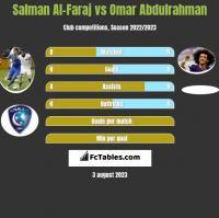Salman Al-Faraj vs Omar Abdulrahman h2h player stats