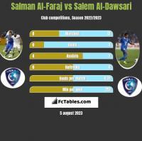 Salman Al-Faraj vs Salem Al-Dawsari h2h player stats