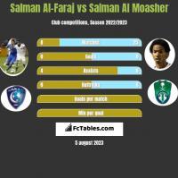 Salman Al-Faraj vs Salman Al Moasher h2h player stats