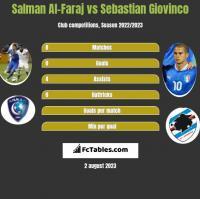 Salman Al-Faraj vs Sebastian Giovinco h2h player stats
