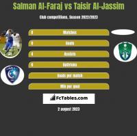 Salman Al-Faraj vs Taisir Al-Jassim h2h player stats