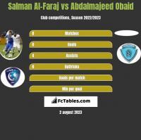 Salman Al-Faraj vs Abdalmajeed Obaid h2h player stats