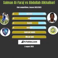 Salman Al-Faraj vs Abdullah Alkhaibari h2h player stats