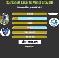 Salman Al-Faraj vs Mehdi Ghayedi h2h player stats