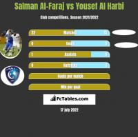 Salman Al-Faraj vs Yousef Al Harbi h2h player stats