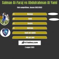 Salman Al-Faraj vs Abdulrahman Al Yami h2h player stats