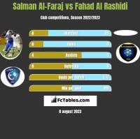 Salman Al-Faraj vs Fahad Al Rashidi h2h player stats