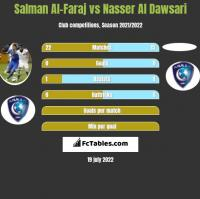 Salman Al-Faraj vs Nasser Al Dawsari h2h player stats