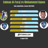 Salman Al-Faraj vs Mohammed Kanoo h2h player stats