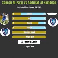 Salman Al-Faraj vs Abdullah Al Hamddan h2h player stats
