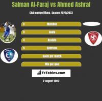 Salman Al-Faraj vs Ahmed Ashraf h2h player stats