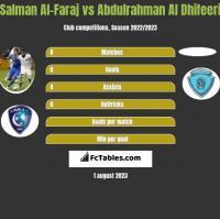 Salman Al-Faraj vs Abdulrahman Al Dhifeeri h2h player stats