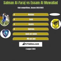 Salman Al-Faraj vs Essam Al Muwallad h2h player stats
