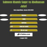 Salmeen Khamis Saqer vs Abolhassan Jafari h2h player stats