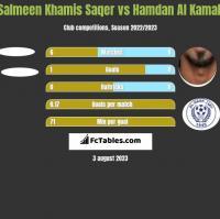 Salmeen Khamis Saqer vs Hamdan Al Kamali h2h player stats