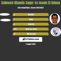 Salmeen Khamis Saqer vs Issam El Adoua h2h player stats