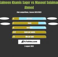 Salmeen Khamis Saqer vs Masoud Sulaiman Ahmed h2h player stats