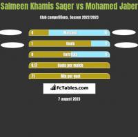 Salmeen Khamis Saqer vs Mohamed Jaber h2h player stats