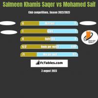 Salmeen Khamis Saqer vs Mohamed Saif h2h player stats