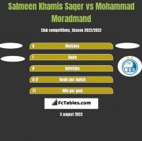 Salmeen Khamis Saqer vs Mohammad Moradmand h2h player stats