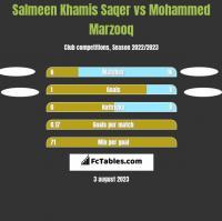 Salmeen Khamis Saqer vs Mohammed Marzooq h2h player stats