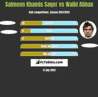 Salmeen Khamis Saqer vs Walid Abbas h2h player stats