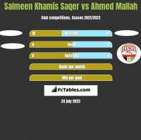 Salmeen Khamis Saqer vs Ahmed Mallah h2h player stats