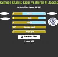 Salmeen Khamis Saqer vs Amran Al-Jassasi h2h player stats