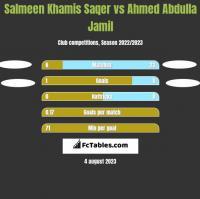 Salmeen Khamis Saqer vs Ahmed Abdulla Jamil h2h player stats