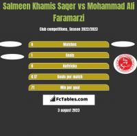 Salmeen Khamis Saqer vs Mohammad Ali Faramarzi h2h player stats