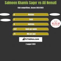 Salmeen Khamis Saqer vs Ali Nemati h2h player stats