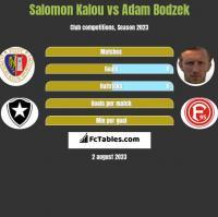 Salomon Kalou vs Adam Bodzek h2h player stats