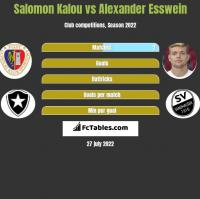 Salomon Kalou vs Alexander Esswein h2h player stats