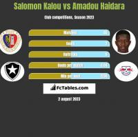 Salomon Kalou vs Amadou Haidara h2h player stats