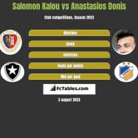 Salomon Kalou vs Anastasios Donis h2h player stats