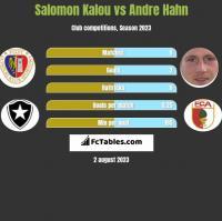 Salomon Kalou vs Andre Hahn h2h player stats