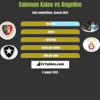 Salomon Kalou vs Angelino h2h player stats