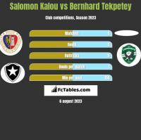 Salomon Kalou vs Bernhard Tekpetey h2h player stats