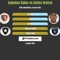 Salomon Kalou vs Carlos Gruezo h2h player stats