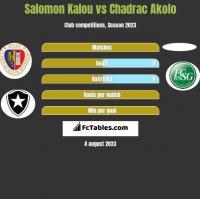 Salomon Kalou vs Chadrac Akolo h2h player stats