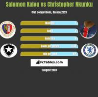 Salomon Kalou vs Christopher Nkunku h2h player stats